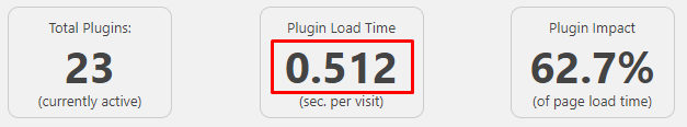 Velocidad plugins hosting WordPress